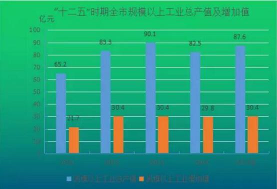 年均增长13%.三次产业结构比例由2011年的11